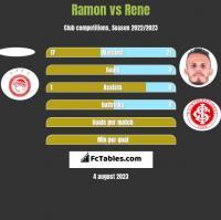 Ramon vs Rene h2h player stats