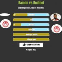 Ramon vs Rodinei h2h player stats