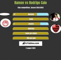 Ramon vs Rodrigo Caio h2h player stats
