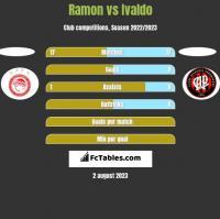 Ramon vs Ivaldo h2h player stats