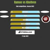 Ramon vs Khellven h2h player stats