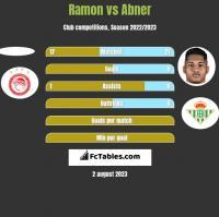 Ramon vs Abner h2h player stats