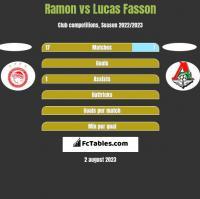 Ramon vs Lucas Fasson h2h player stats