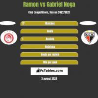 Ramon vs Gabriel Noga h2h player stats