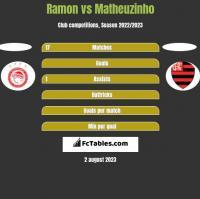 Ramon vs Matheuzinho h2h player stats