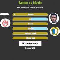 Ramon vs Otavio h2h player stats