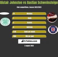 Alistair Johnston vs Bastian Schweinsteiger h2h player stats