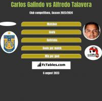 Carlos Galindo vs Alfredo Talavera h2h player stats