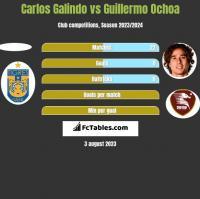 Carlos Galindo vs Guillermo Ochoa h2h player stats