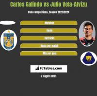 Carlos Galindo vs Julio Vela-Alvizu h2h player stats
