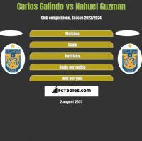 Carlos Galindo vs Nahuel Guzman h2h player stats