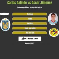 Carlos Galindo vs Oscar Jimenez h2h player stats