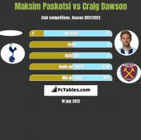 Maksim Paskotsi vs Craig Dawson h2h player stats