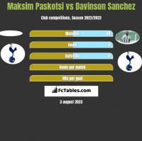 Maksim Paskotsi vs Davinson Sanchez h2h player stats