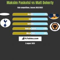Maksim Paskotsi vs Matt Doherty h2h player stats