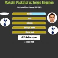 Maksim Paskotsi vs Sergio Reguilon h2h player stats