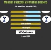 Maksim Paskotsi vs Cristian Romero h2h player stats