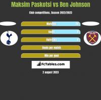 Maksim Paskotsi vs Ben Johnson h2h player stats