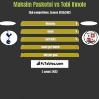 Maksim Paskotsi vs Tobi Omole h2h player stats