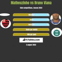 Matheuzinho vs Bruno Viana h2h player stats