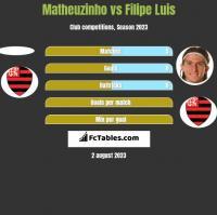 Matheuzinho vs Filipe Luis h2h player stats