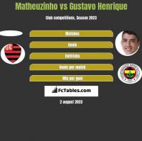 Matheuzinho vs Gustavo Henrique h2h player stats