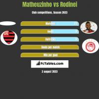 Matheuzinho vs Rodinei h2h player stats