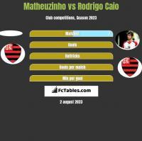 Matheuzinho vs Rodrigo Caio h2h player stats
