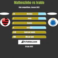 Matheuzinho vs Ivaldo h2h player stats