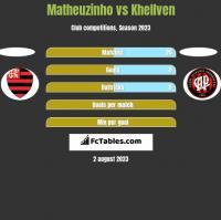 Matheuzinho vs Khellven h2h player stats