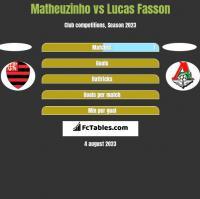 Matheuzinho vs Lucas Fasson h2h player stats