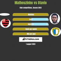 Matheuzinho vs Otavio h2h player stats