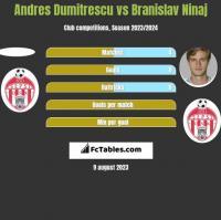 Andres Dumitrescu vs Branislav Ninaj h2h player stats