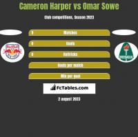 Cameron Harper vs Omar Sowe h2h player stats