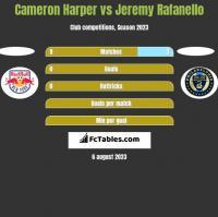 Cameron Harper vs Jeremy Rafanello h2h player stats
