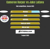 Cameron Harper vs Jake LaCava h2h player stats