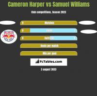 Cameron Harper vs Samuel Williams h2h player stats