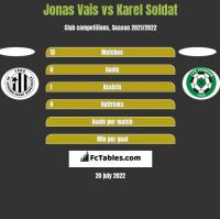 Jonas Vais vs Karel Soldat h2h player stats