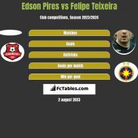 Edson Pires vs Felipe Teixeira h2h player stats