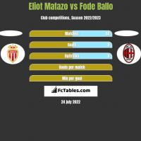 Eliot Matazo vs Fode Ballo h2h player stats