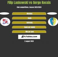 Filip Laskowski vs Gergo Kocsis h2h player stats