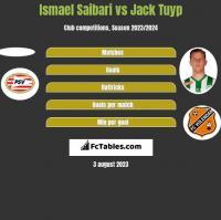 Ismael Saibari vs Jack Tuyp h2h player stats