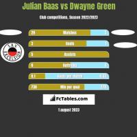 Julian Baas vs Dwayne Green h2h player stats