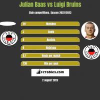 Julian Baas vs Luigi Bruins h2h player stats