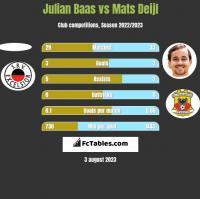 Julian Baas vs Mats Deijl h2h player stats