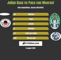 Julian Baas vs Paco van Moorsel h2h player stats