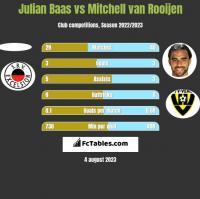 Julian Baas vs Mitchell van Rooijen h2h player stats