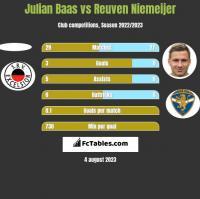 Julian Baas vs Reuven Niemeijer h2h player stats