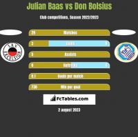 Julian Baas vs Don Bolsius h2h player stats