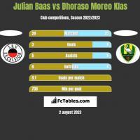 Julian Baas vs Dhoraso Moreo Klas h2h player stats